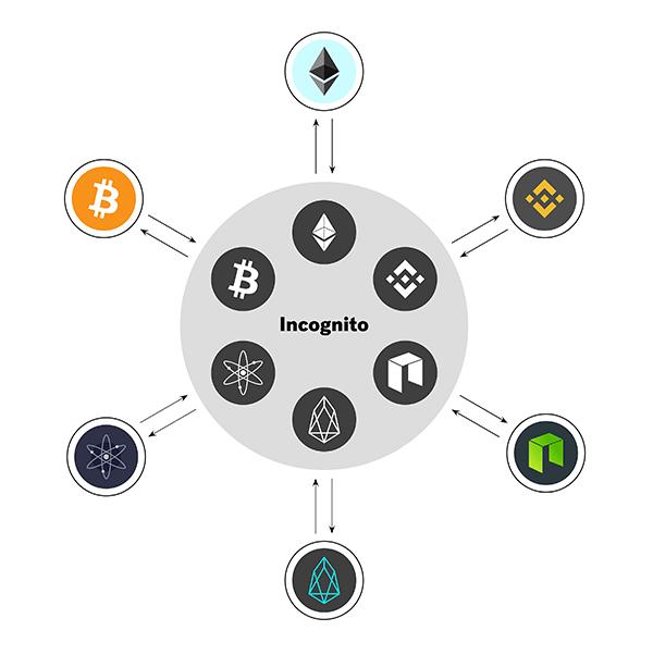 Универсальный инкогнито-режим для криптовалют